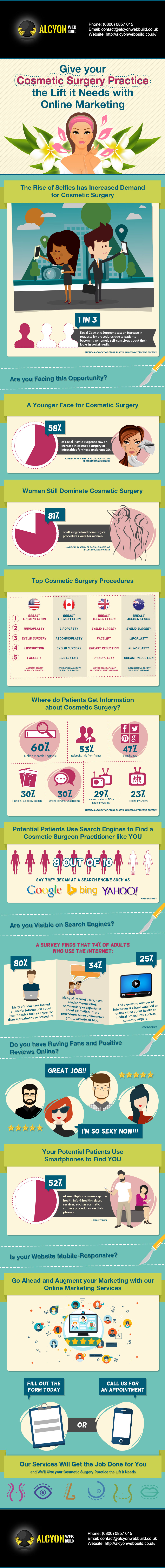 AlCyonWebBuild.co.uk-Online-Marketing-for-Cosmetic-Surgeons-Infographic-UK