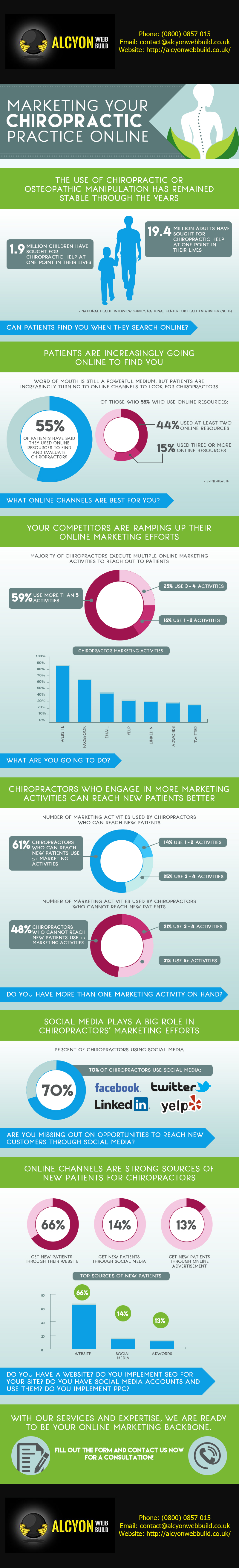 """AlcyonWebBuild.co.uk-Marketing-for-Chiropractors-Infographic"